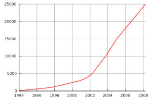 Number of publications offered by Project Gutenberg, 1994-2008.