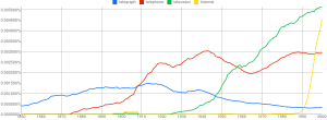 GoogleBooks ngram frequency graph of four communication technologies